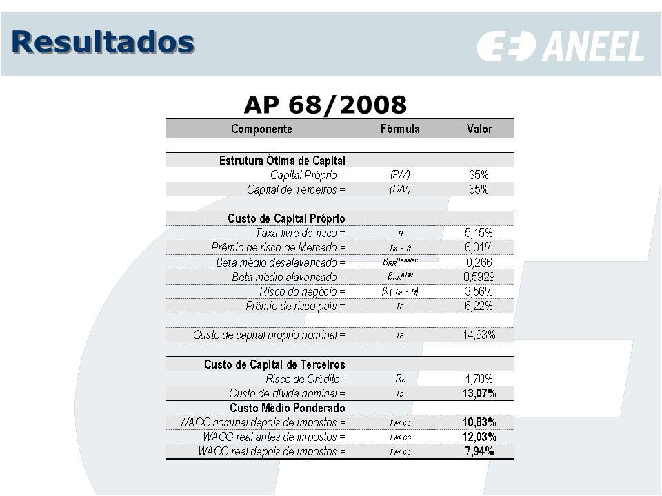 Resultados AP 68/2008