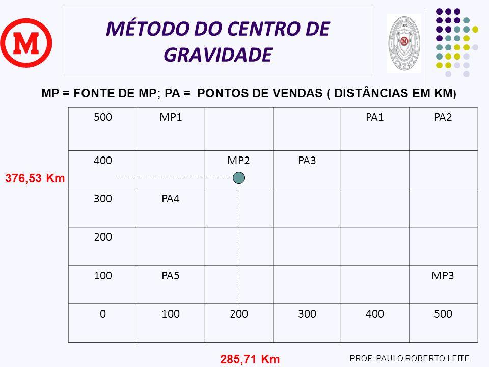 MÉTODO DO CENTRO DE GRAVIDADE