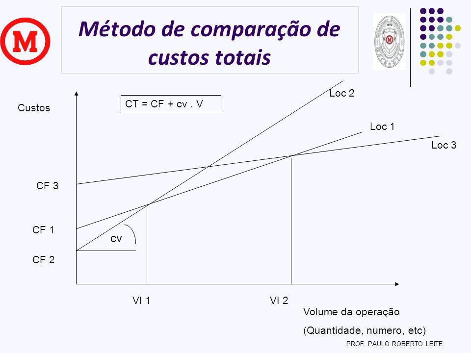 Método de comparação de custos totais