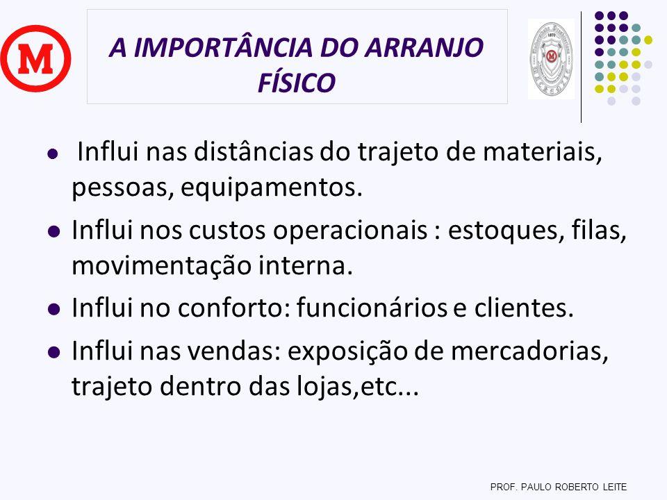 A IMPORTÂNCIA DO ARRANJO FÍSICO
