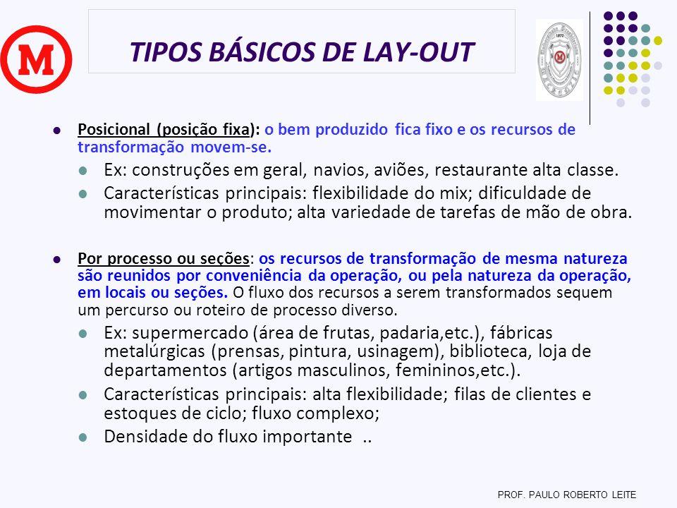 TIPOS BÁSICOS DE LAY-OUT