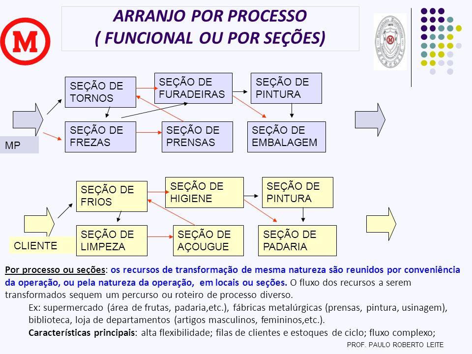 ARRANJO POR PROCESSO ( FUNCIONAL OU POR SEÇÕES)