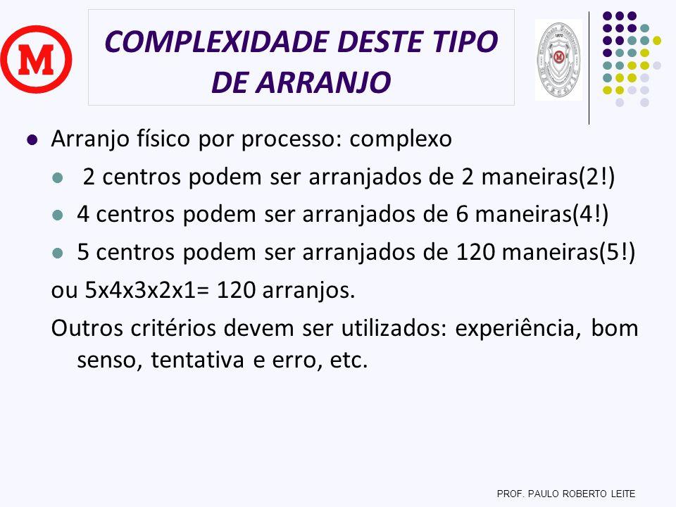 COMPLEXIDADE DESTE TIPO DE ARRANJO