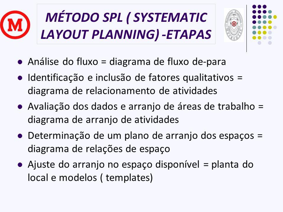MÉTODO SPL ( SYSTEMATIC LAYOUT PLANNING) -ETAPAS