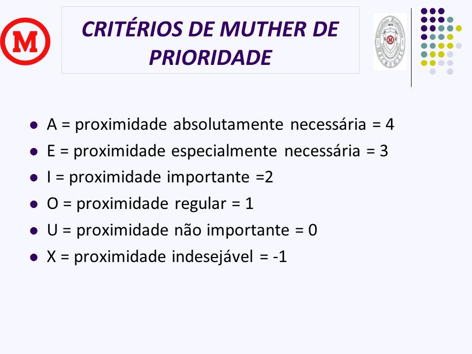 CRITÉRIOS DE MUTHER DE PRIORIDADE