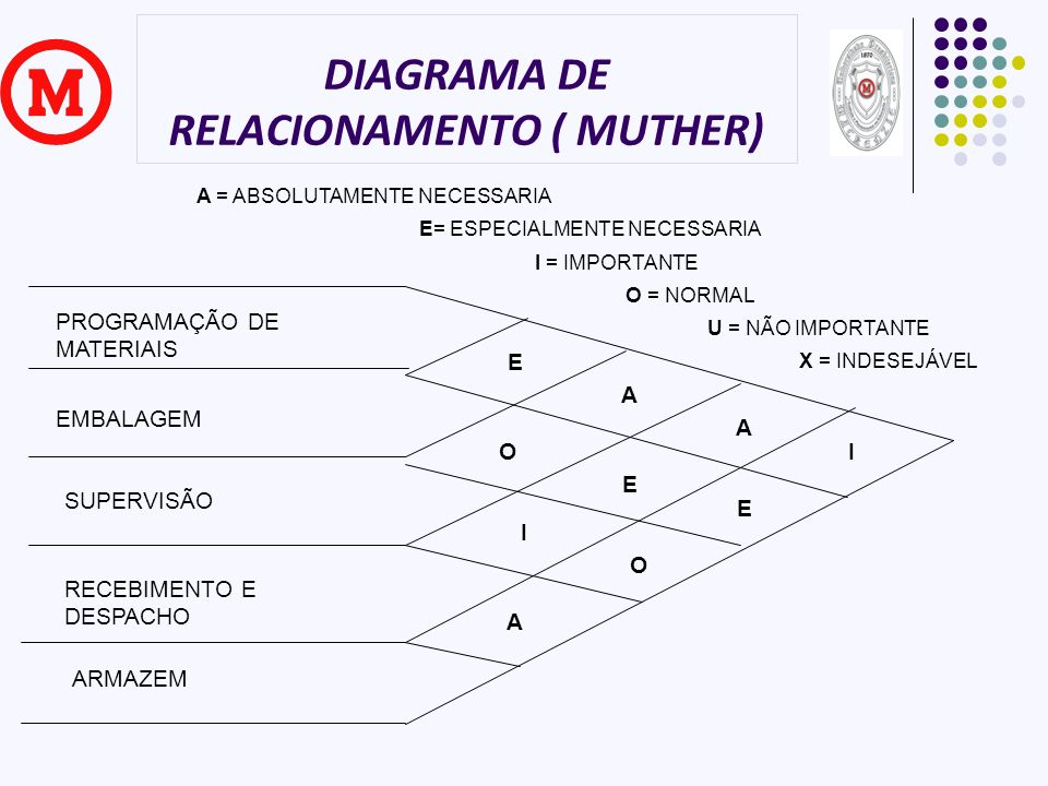 DIAGRAMA DE RELACIONAMENTO ( MUTHER)