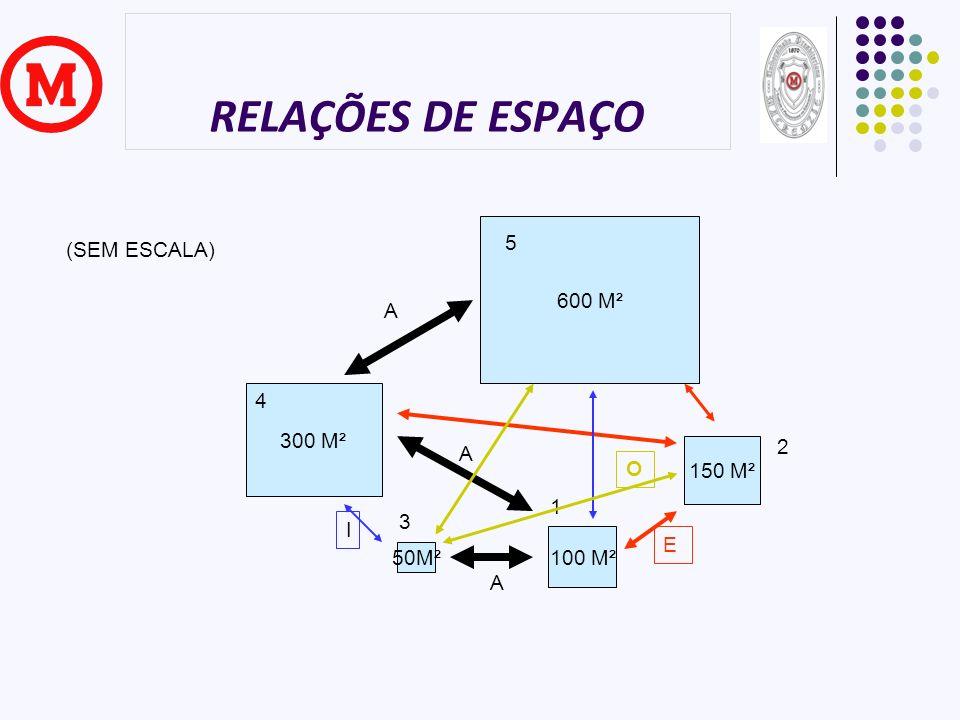RELAÇÕES DE ESPAÇO 5 (SEM ESCALA) 600 M² A 4 300 M² 2 A 150 M² O 1 3 I