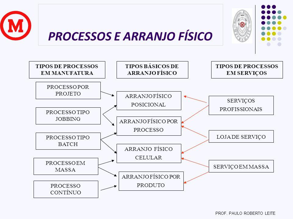 PROCESSOS E ARRANJO FÍSICO