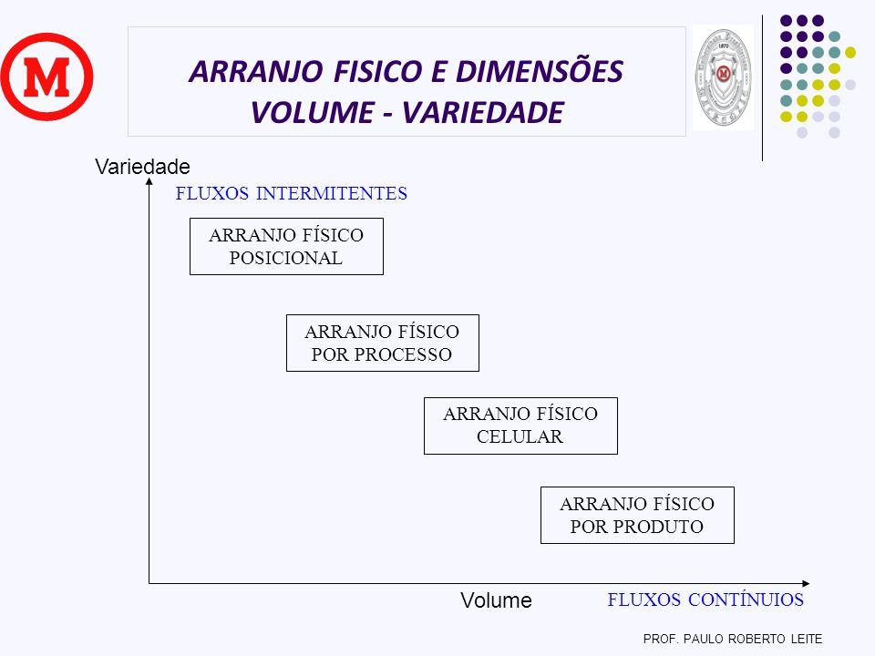 ARRANJO FISICO E DIMENSÕES VOLUME - VARIEDADE