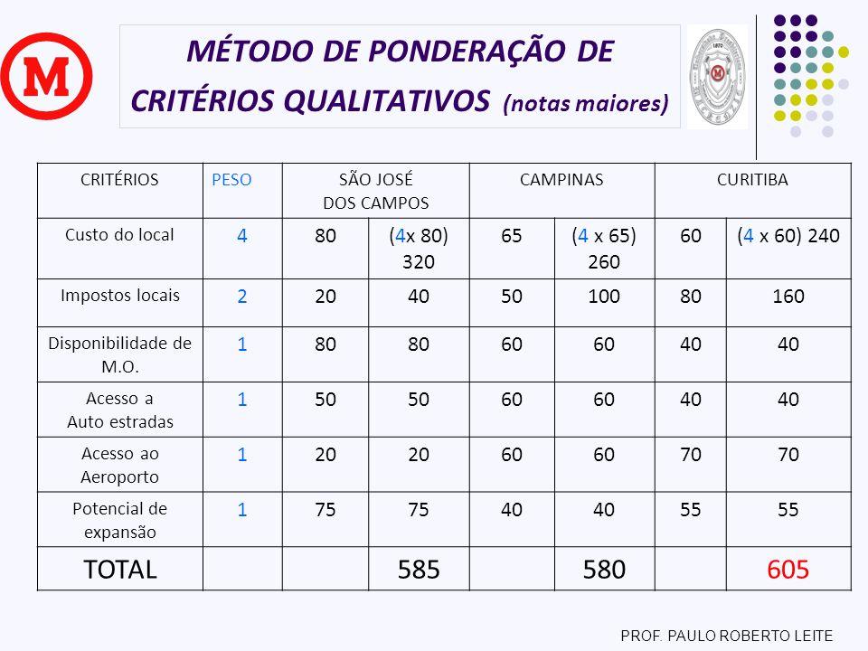MÉTODO DE PONDERAÇÃO DE CRITÉRIOS QUALITATIVOS (notas maiores)