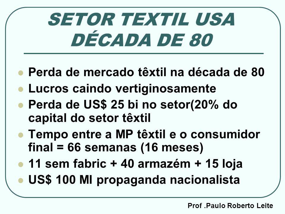 SETOR TEXTIL USA DÉCADA DE 80