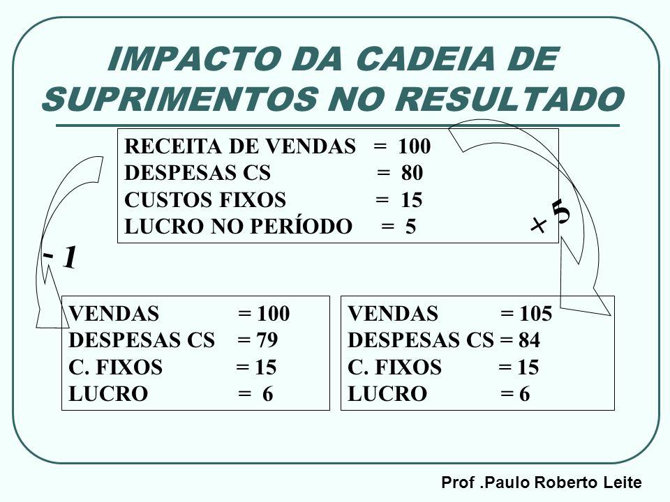 IMPACTO DA CADEIA DE SUPRIMENTOS NO RESULTADO