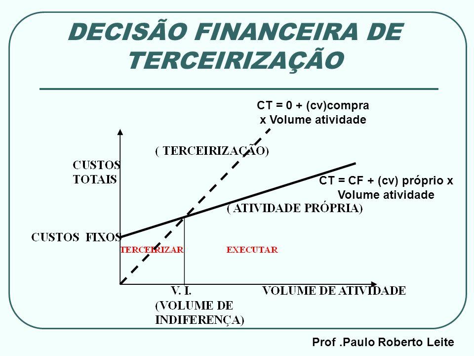 DECISÃO FINANCEIRA DE TERCEIRIZAÇÃO