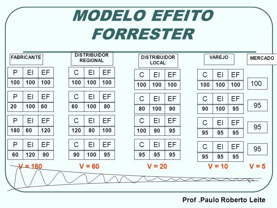 MODELO EFEITO FORRESTER