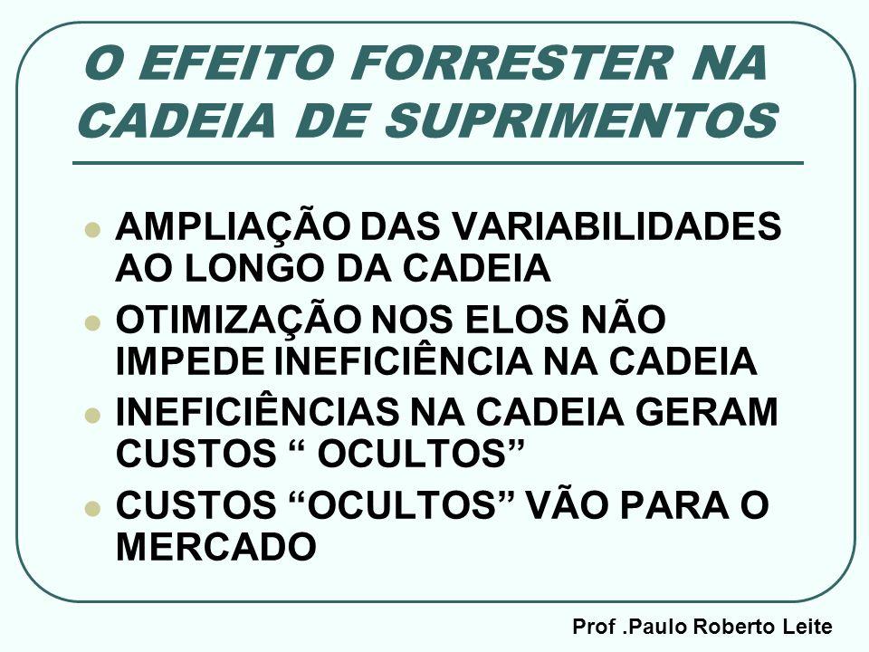 O EFEITO FORRESTER NA CADEIA DE SUPRIMENTOS
