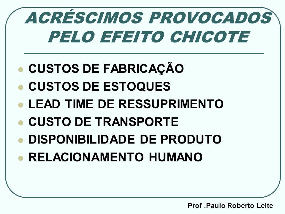 ACRÉSCIMOS PROVOCADOS PELO EFEITO CHICOTE