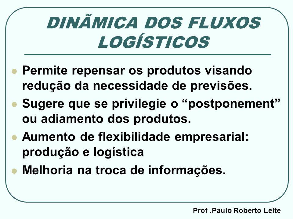 DINÃMICA DOS FLUXOS LOGÍSTICOS