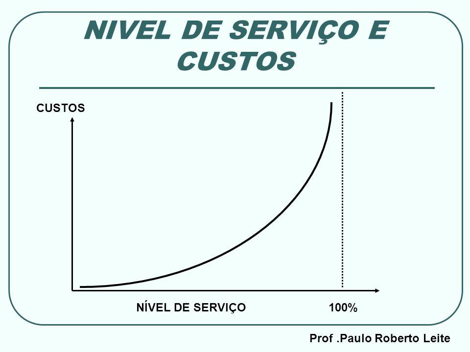 NIVEL DE SERVIÇO E CUSTOS