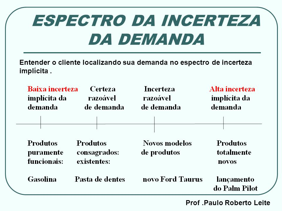 ESPECTRO DA INCERTEZA DA DEMANDA