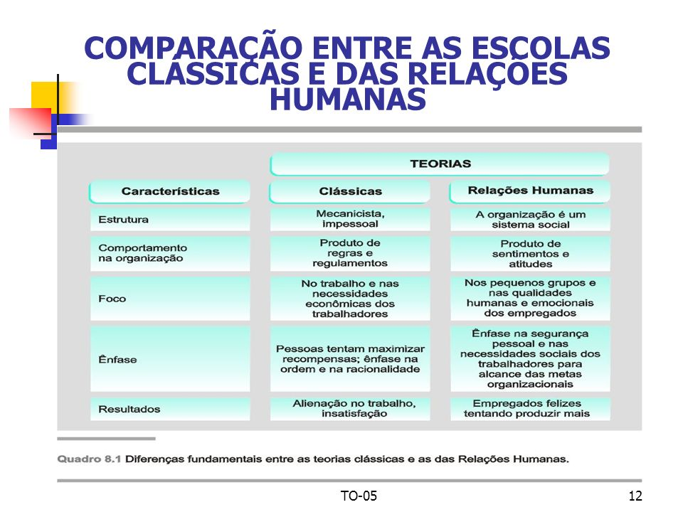 COMPARAÇÃO ENTRE AS ESCOLAS CLÁSSICAS E DAS RELAÇÕES HUMANAS