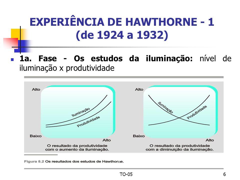 EXPERIÊNCIA DE HAWTHORNE - 1 (de 1924 a 1932)