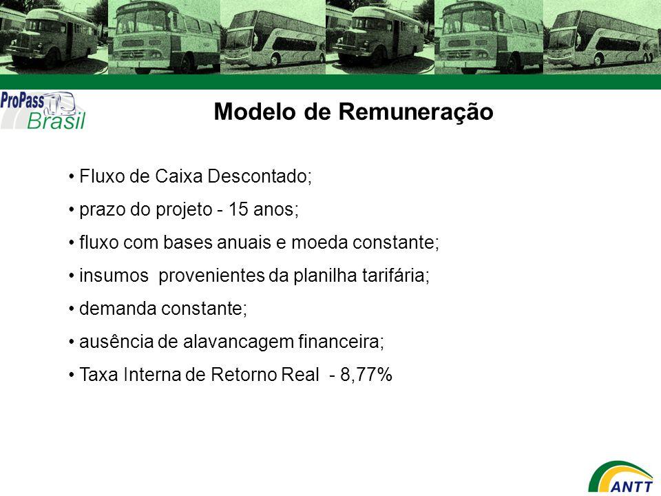 Modelo de Remuneração Fluxo de Caixa Descontado;