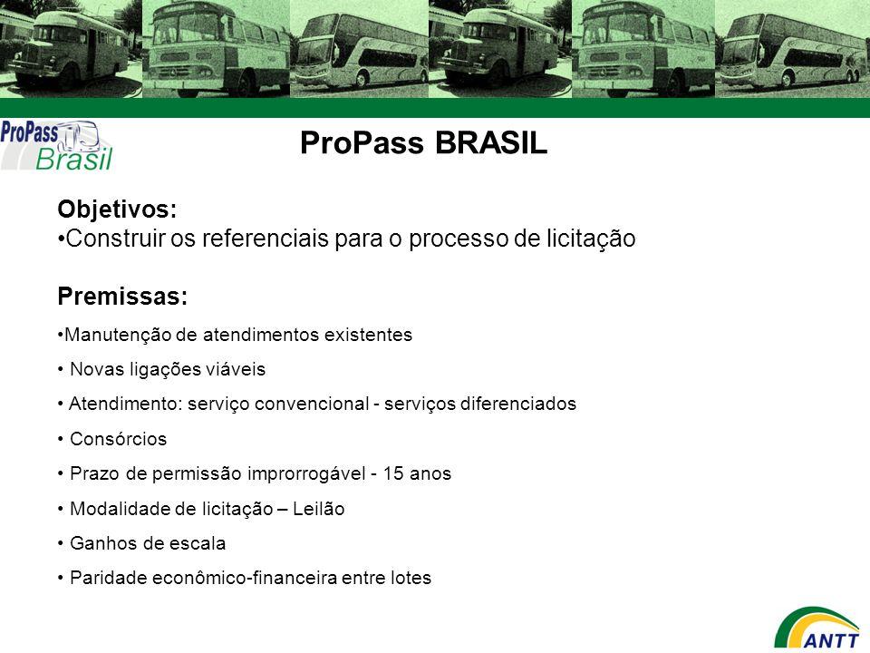 ProPass BRASIL Objetivos: