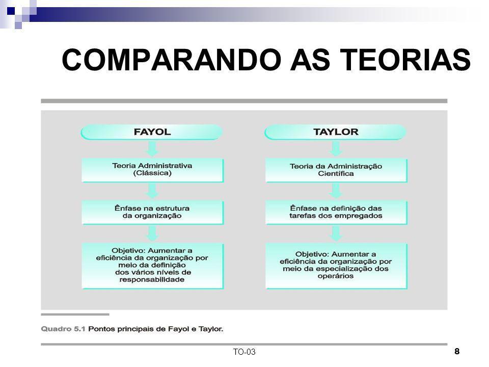 COMPARANDO AS TEORIAS TO-03