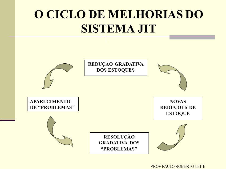 O CICLO DE MELHORIAS DO SISTEMA JIT