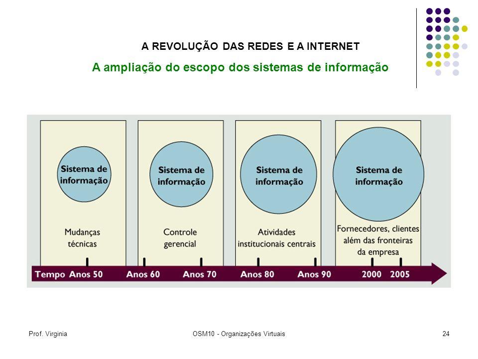 A REVOLUÇÃO DAS REDES E A INTERNET