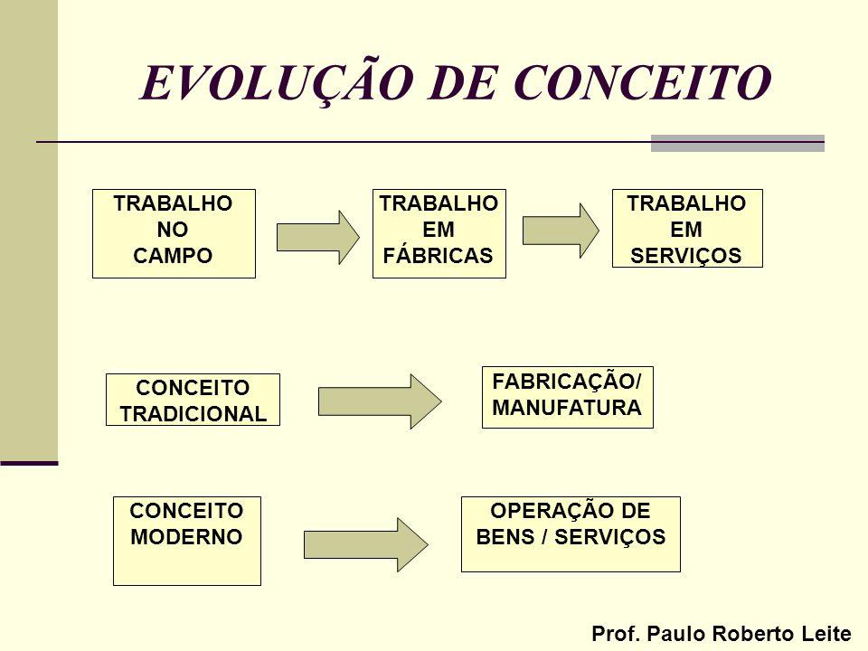 FABRICAÇÃO/MANUFATURA OPERAÇÃO DE BENS / SERVIÇOS