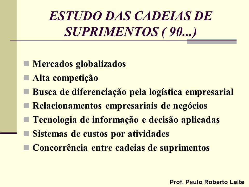 ESTUDO DAS CADEIAS DE SUPRIMENTOS ( 90...)