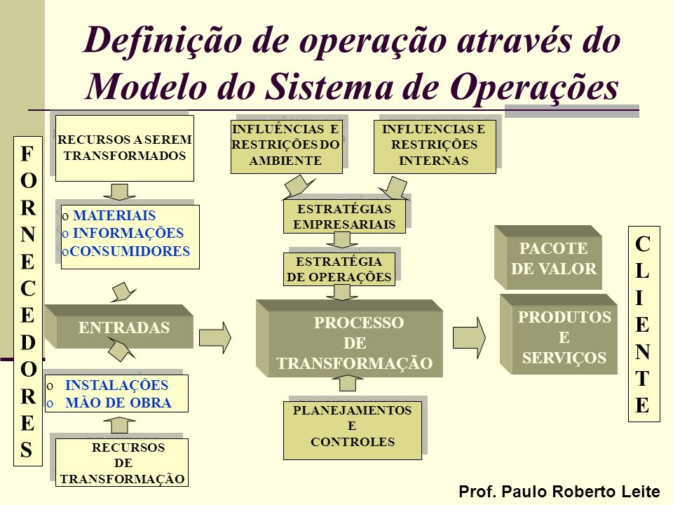 Definição de operação através do Modelo do Sistema de Operações