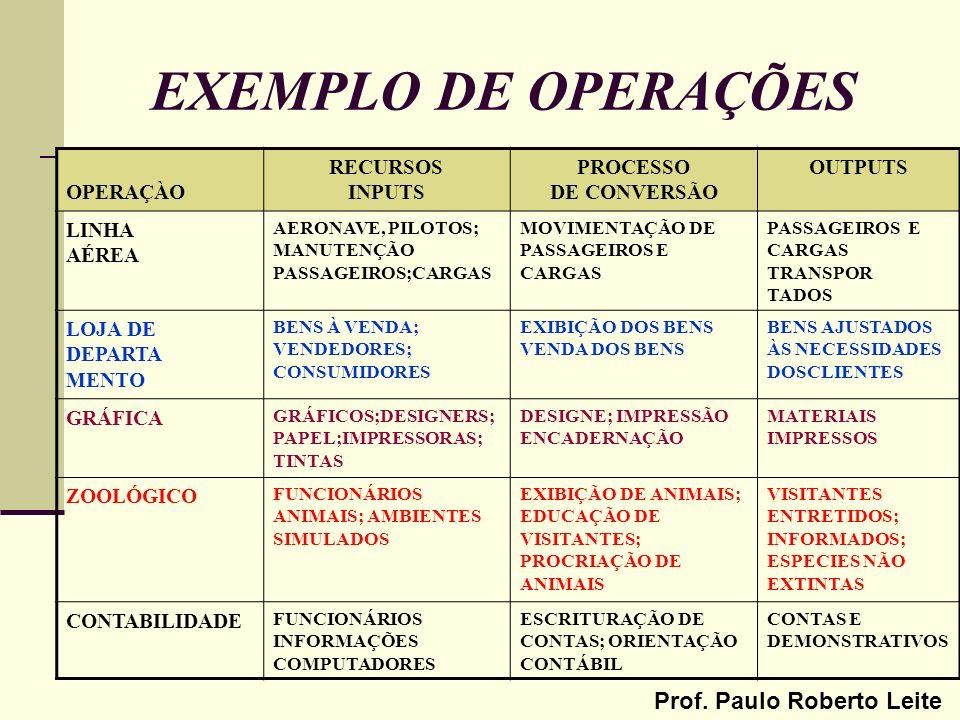 EXEMPLO DE OPERAÇÕES OPERAÇÀO RECURSOS INPUTS PROCESSO DE CONVERSÃO
