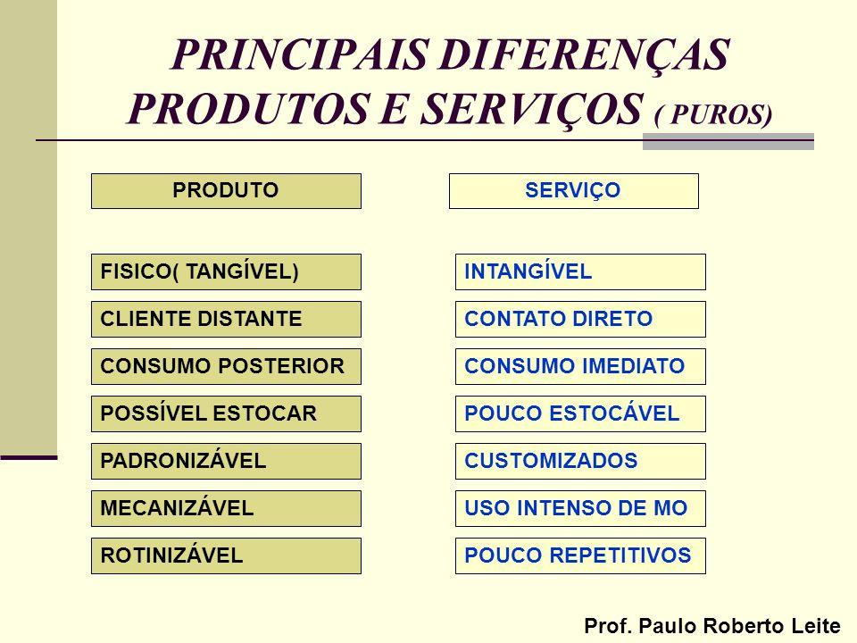 PRINCIPAIS DIFERENÇAS PRODUTOS E SERVIÇOS ( PUROS)