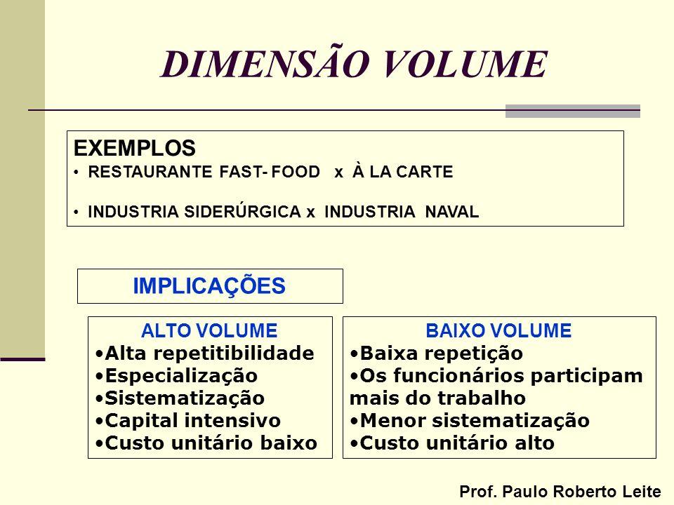 DIMENSÃO VOLUME EXEMPLOS IMPLICAÇÕES ALTO VOLUME Alta repetitibilidade