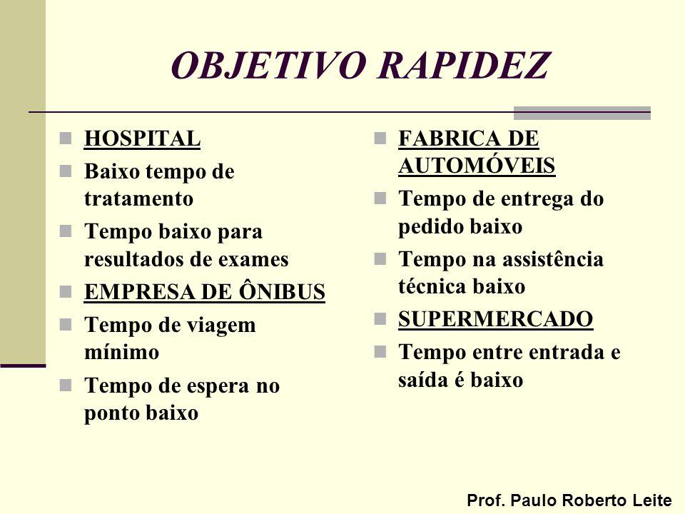 OBJETIVO RAPIDEZ HOSPITAL Baixo tempo de tratamento