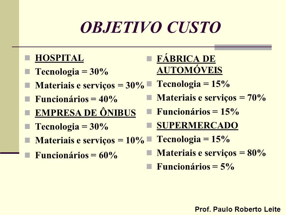 OBJETIVO CUSTO HOSPITAL FÁBRICA DE AUTOMÓVEIS Tecnologia = 30%