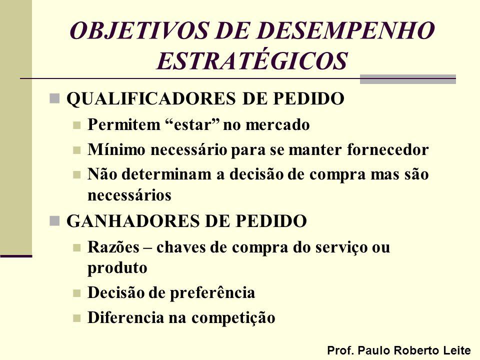 OBJETIVOS DE DESEMPENHO ESTRATÉGICOS