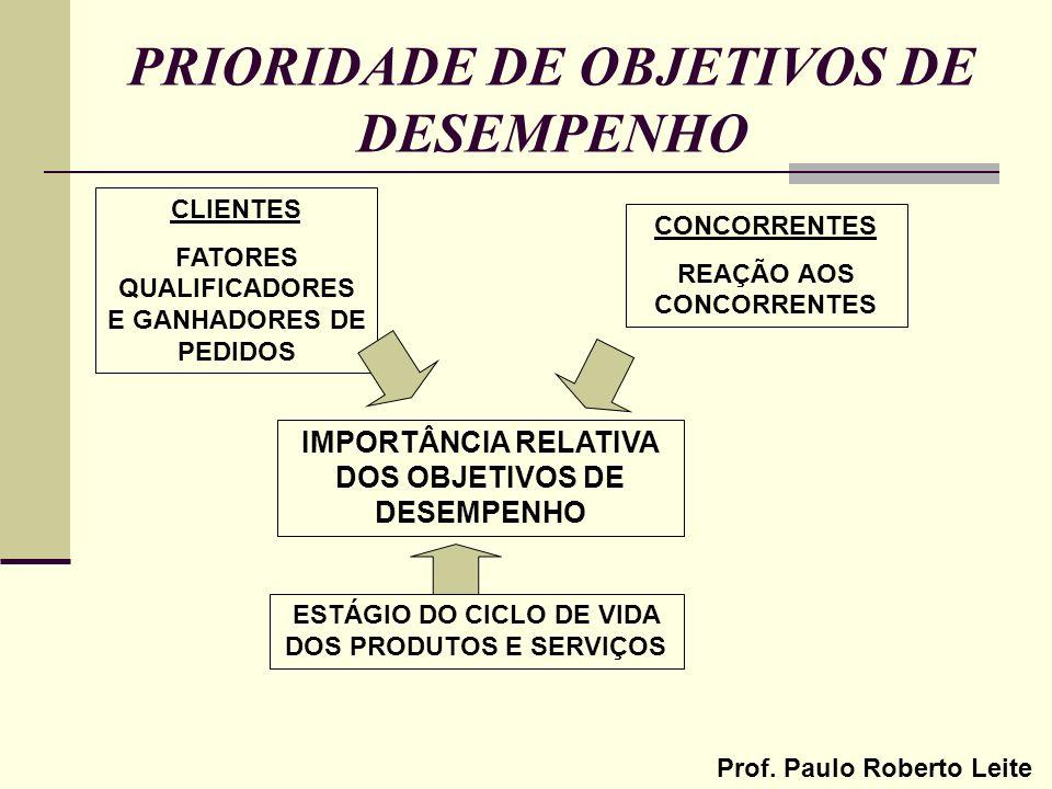PRIORIDADE DE OBJETIVOS DE DESEMPENHO