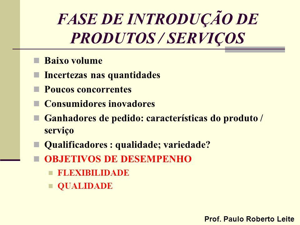 FASE DE INTRODUÇÃO DE PRODUTOS / SERVIÇOS