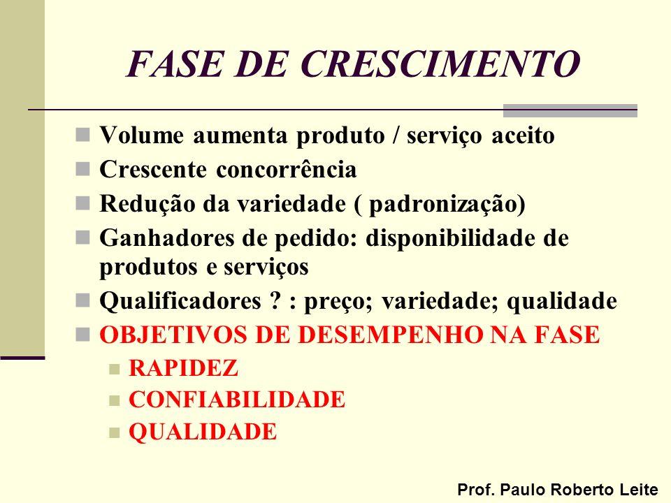 FASE DE CRESCIMENTO Volume aumenta produto / serviço aceito