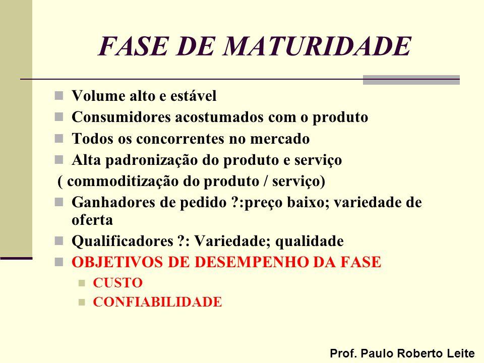 FASE DE MATURIDADE Volume alto e estável