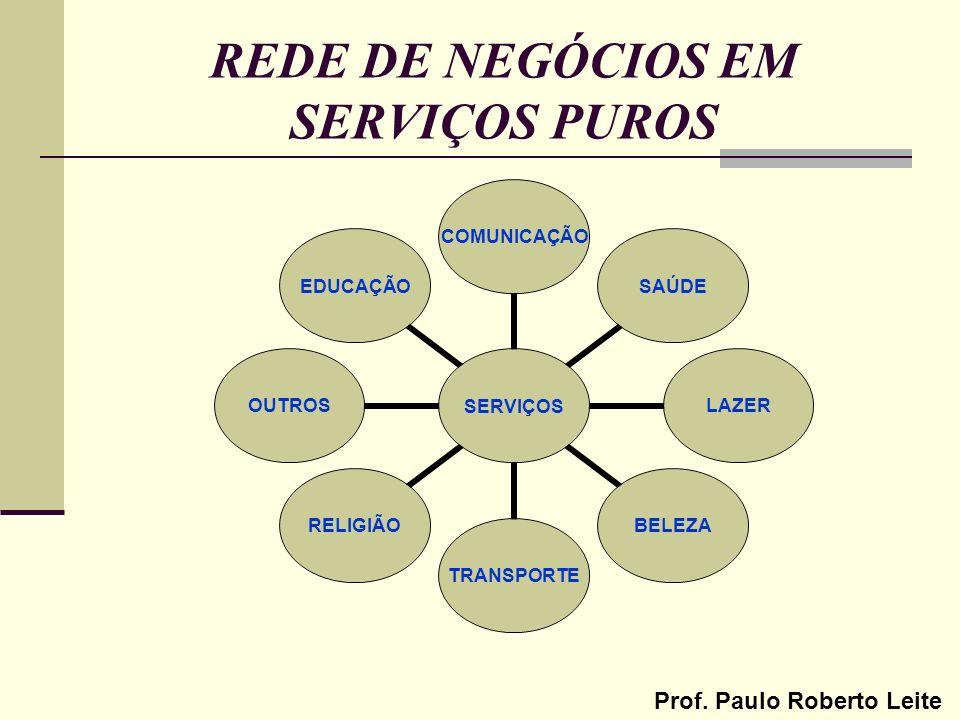 REDE DE NEGÓCIOS EM SERVIÇOS PUROS