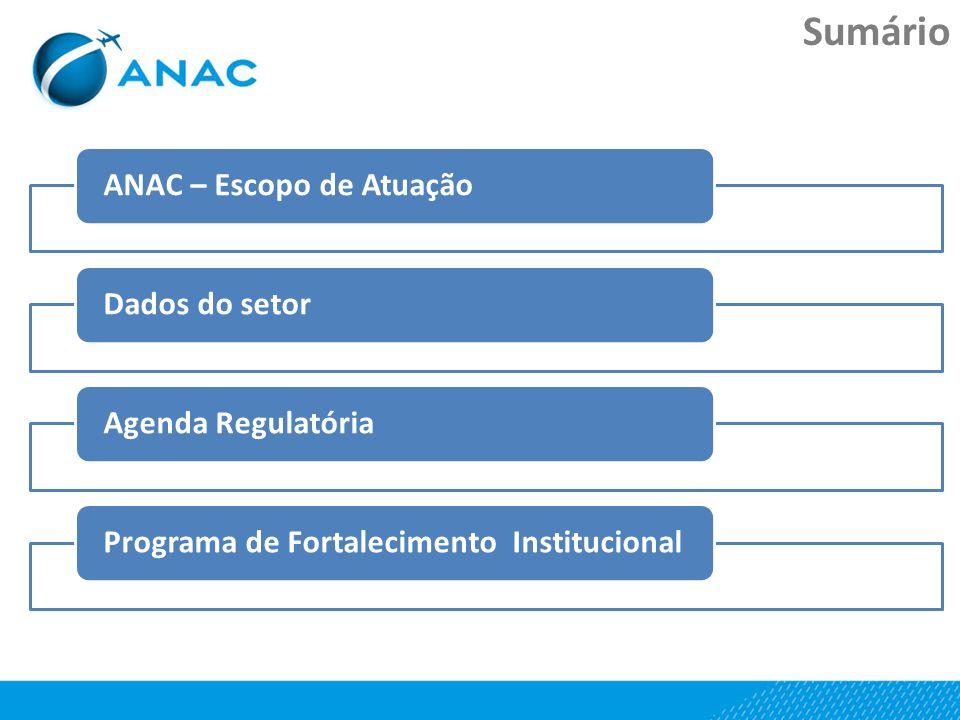 Sumário ANAC – Escopo de Atuação Dados do setor Agenda Regulatória
