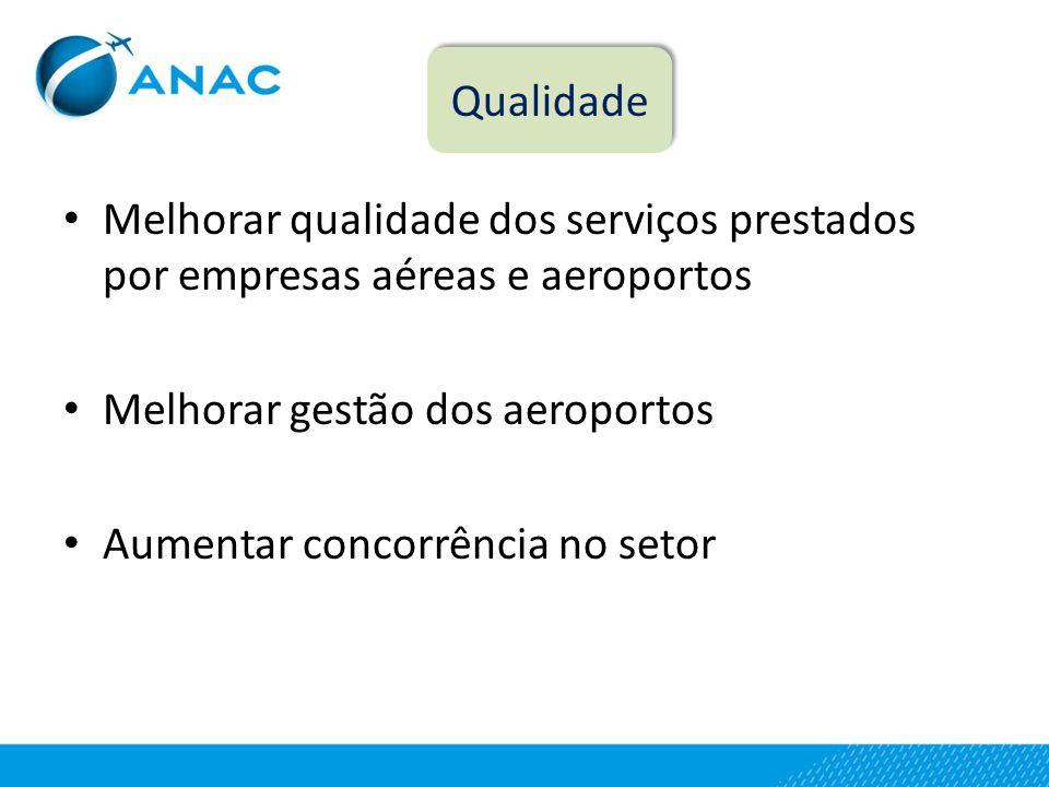 Qualidade Melhorar qualidade dos serviços prestados por empresas aéreas e aeroportos. Melhorar gestão dos aeroportos.