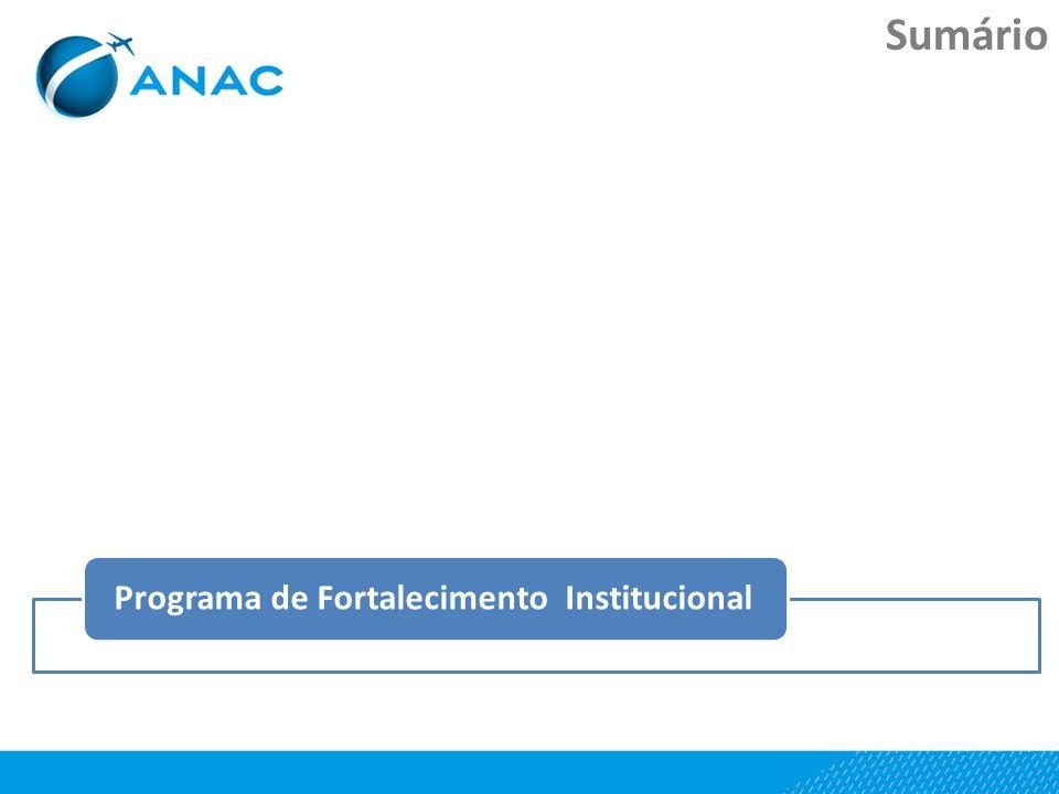 Sumário Dados do setor ANAC – Escopo de Atuação Agenda Regulatória