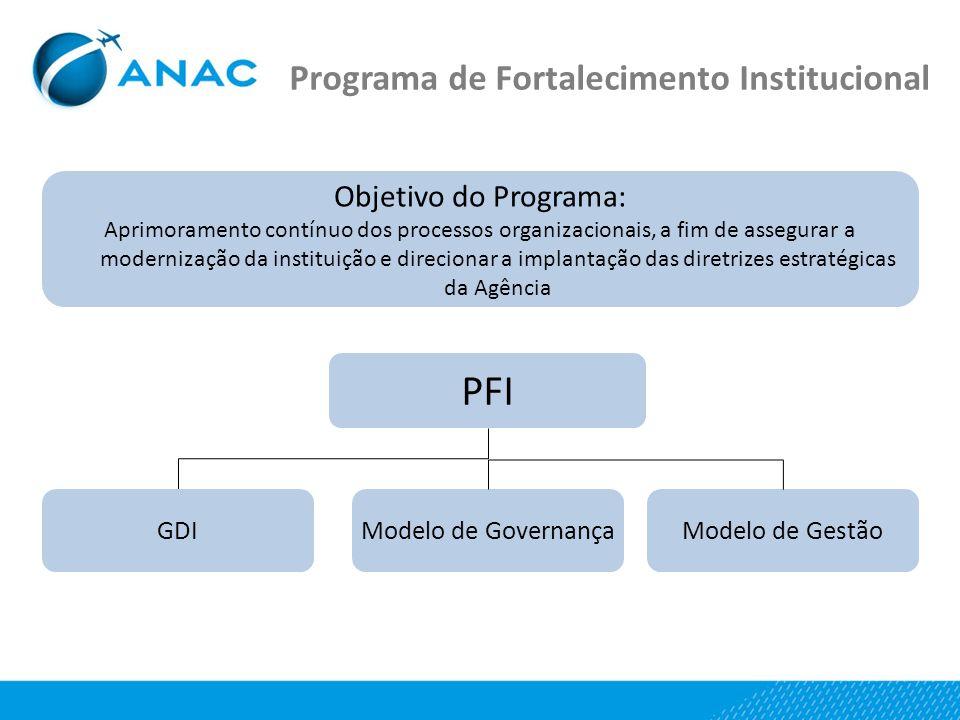 PFI Programa de Fortalecimento Institucional Objetivo do Programa: GDI