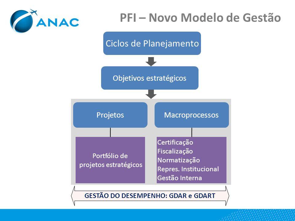 PFI – Novo Modelo de Gestão GESTÃO DO DESEMPENHO: GDAR e GDART