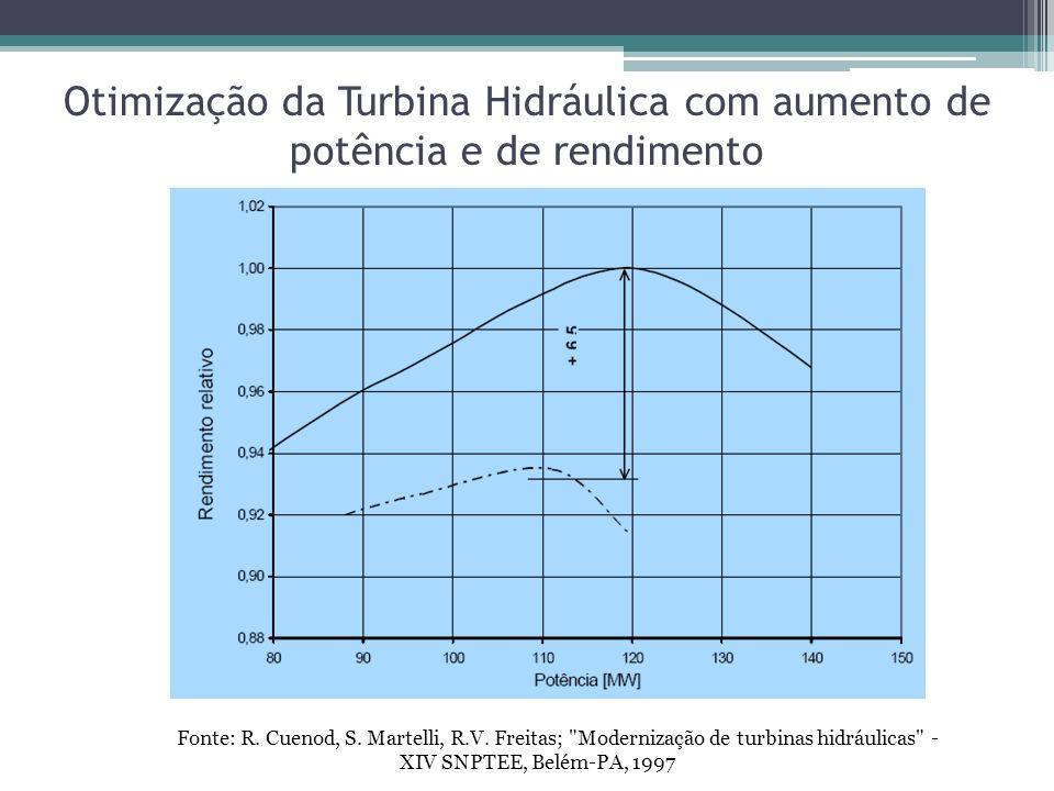 Otimização da Turbina Hidráulica com aumento de potência e de rendimento